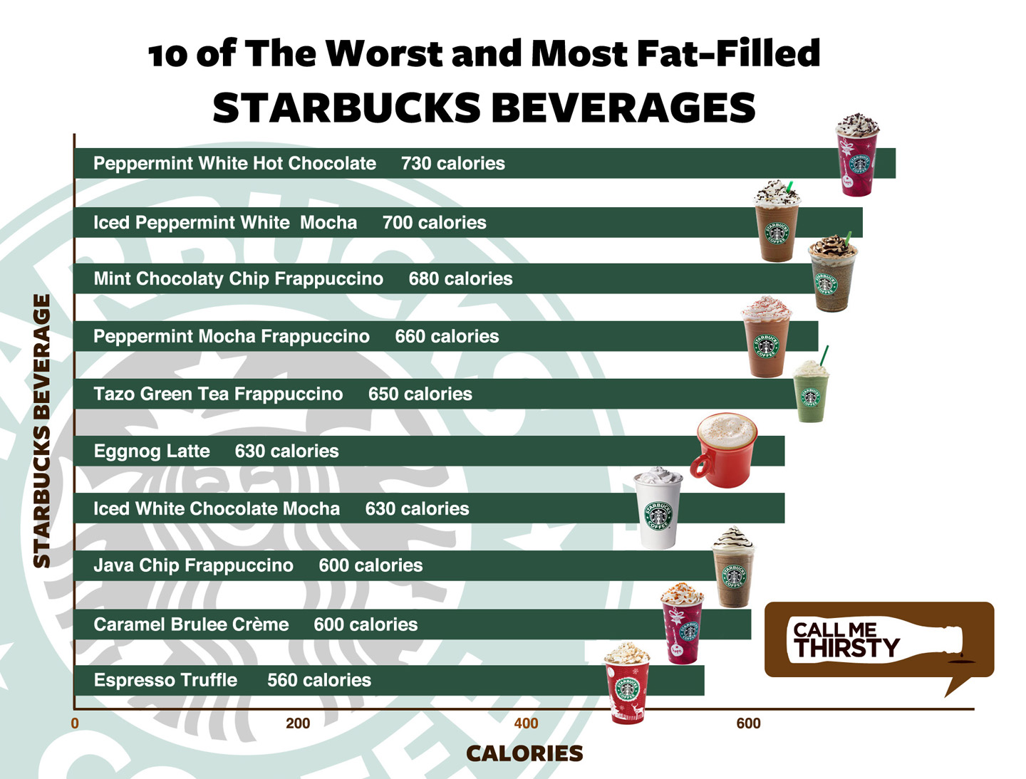 Fatty starbucks yet another reason to drink indie roasts san